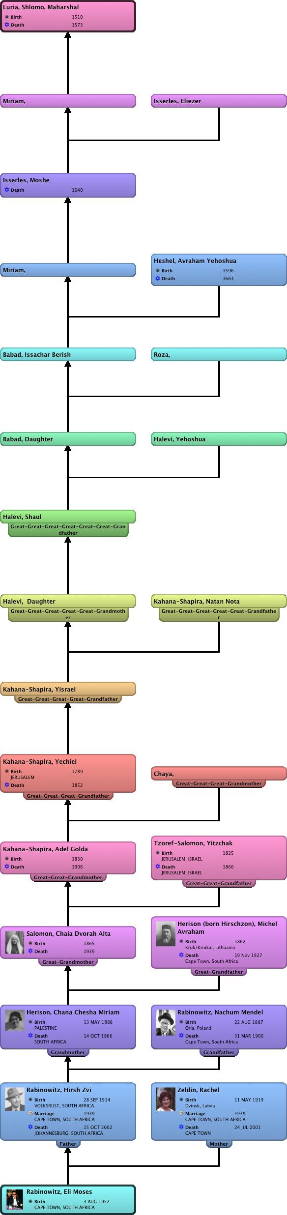 Relationship Chart Rabinowitz, Eli Moses :Luria, Shlomo, Maharshal